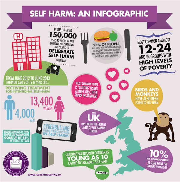 Self harm infographic
