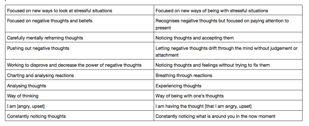 MCBT mindfulness